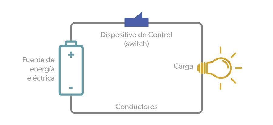 art-05-Cuales-son-las-partes-de-los-circuitos-electricos